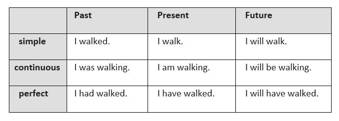 Verb Tense Refresher